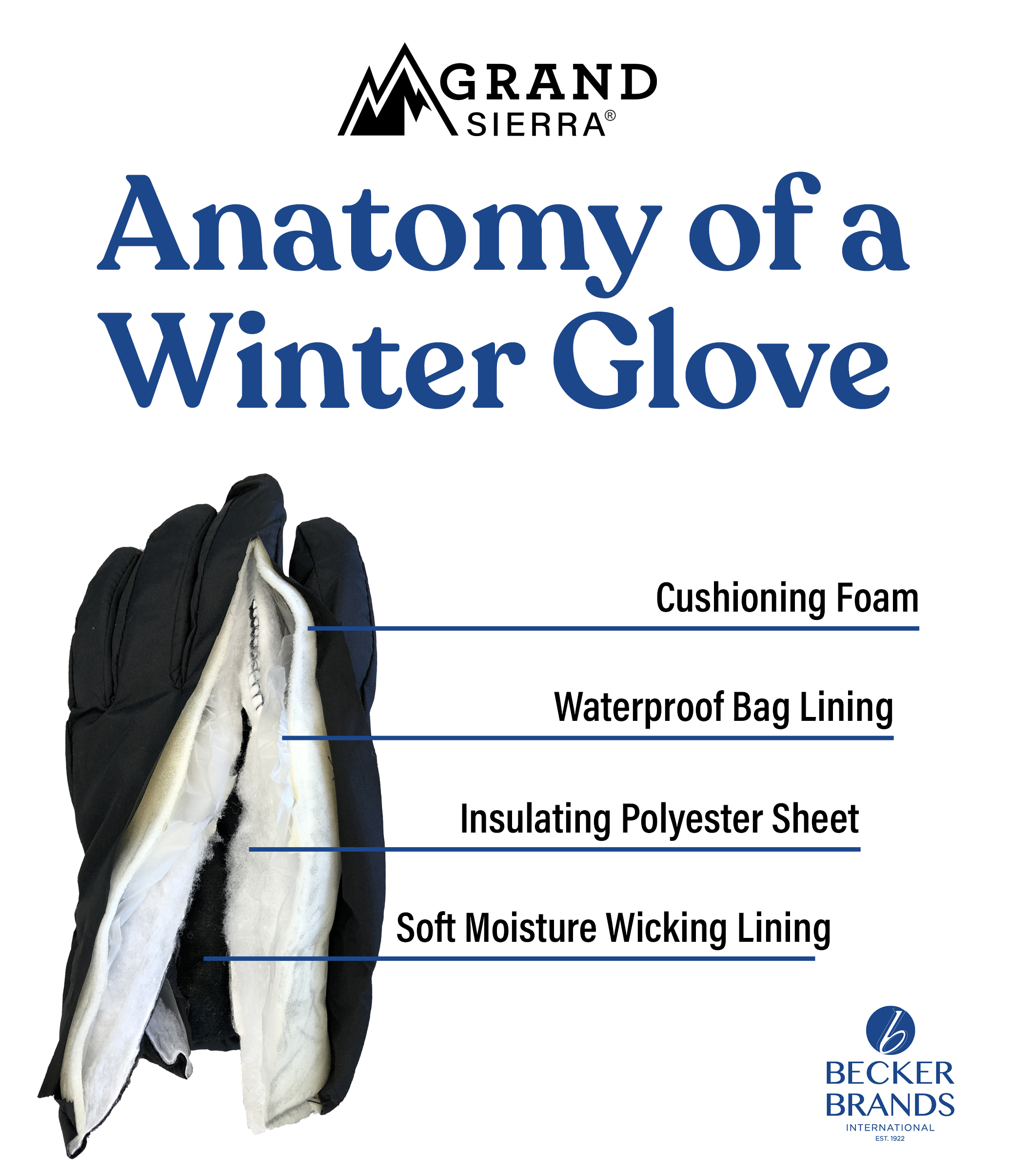 Grand Sierra's Anatomy of Winter Gloves. Cushioning foam, Waterproof Bag Lining, Insulating Polyester Sheet, and Soft Moisture Wicking Lining.